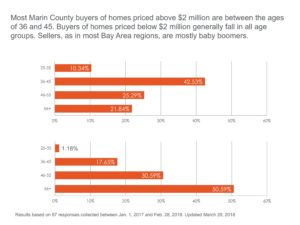 Marin County Q1 Real Estate Report